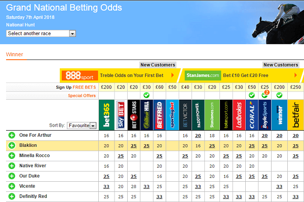 Grand National Odds Betting