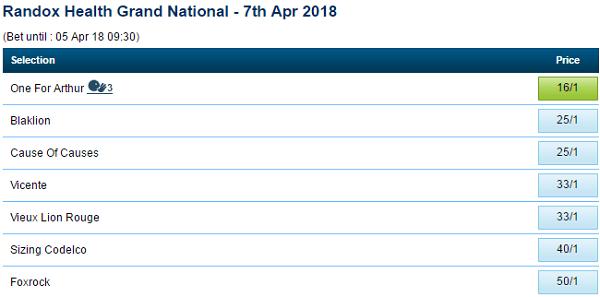 Grand National Odds